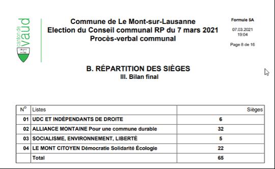 PV élections communales du Mont-sur-Lausanne